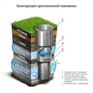 Бурение скважины - легкий способ получить чистую воду