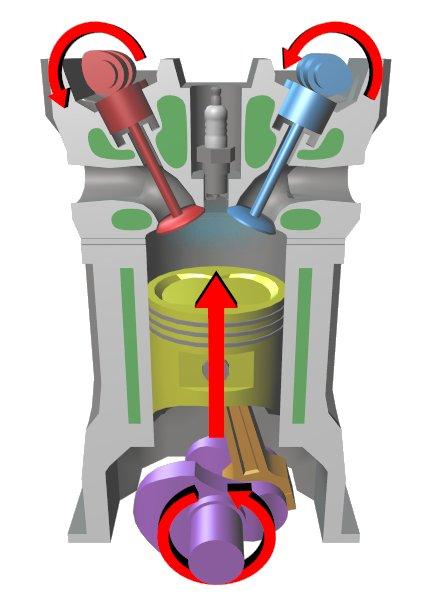 Системы управления цилиндрами и ДВС